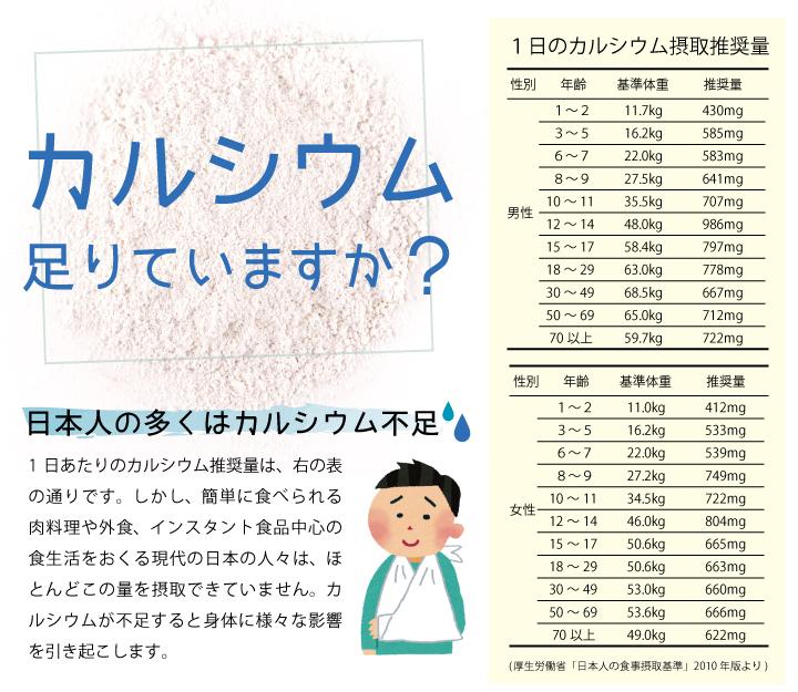 カルシウム足りていますか?日本人の多くはカルシウム不足